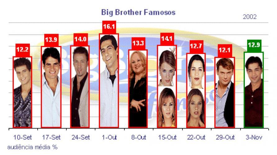 Big Brother Famosos next episode air date poster